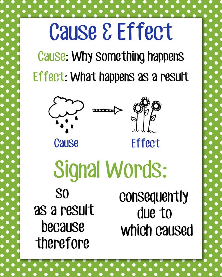 Cause & Effect Anchor Chart, 16x20 | Language Arts | Pinterest