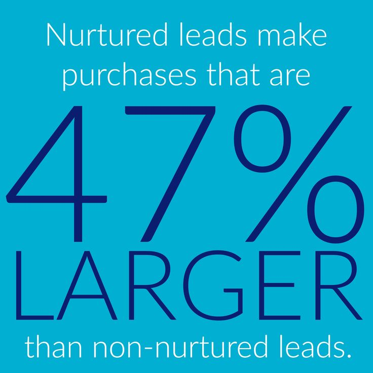 Nurtured leads make purchases that are 47% larger than non-nurtured leads