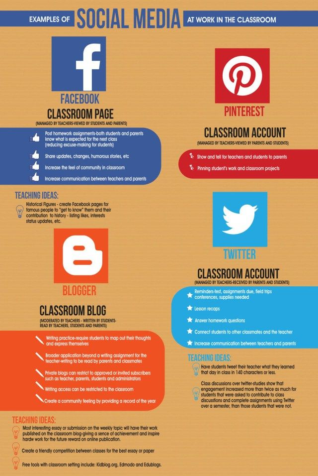 Examples of Social media at work in the classroom #infographic