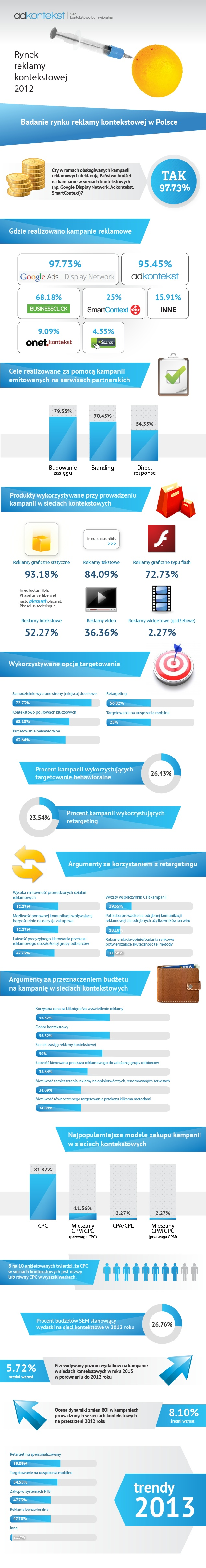 Przedstawiamy kolejną odsłonę raportu traktującego o polskim rynku reklamy kontekstowej. To już czwarty raz, kiedy prezentujemy tendencje, prognozy i oczekiwania związane z tą formą marketingu internetowego.