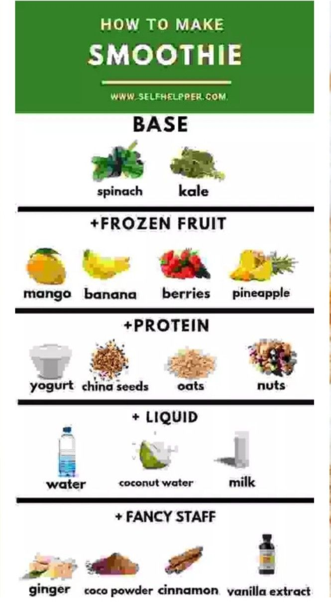 Pin By Kim Archable On Ketogenic Breakfast Smoothie