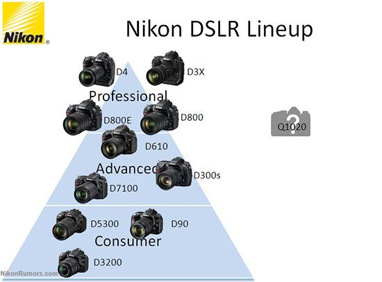 nikon dslr lineup and the new df camera