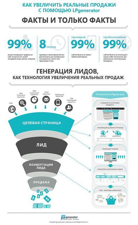 Письмо «Мы нашли новые Пины для вашей доски «Marketing Infographics».» — Pinterest — Яндекс.Почта