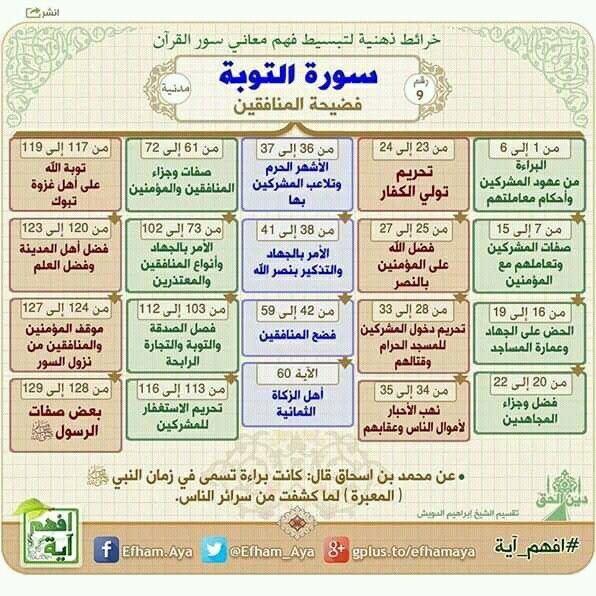 Pin By سنا الحمداني On أهل الله وخاصته Quran Tafseer Quran Book Islam Facts