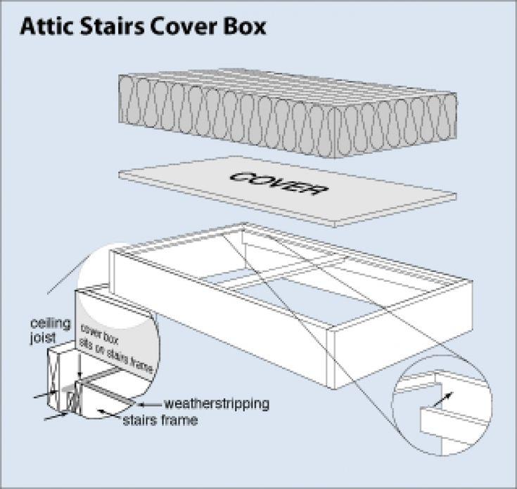 Best 25 Attic Stair Insulation Ideas On Pinterest Attic