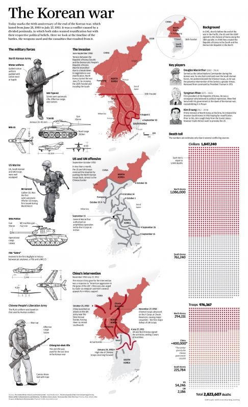 The battles, weapons and casualties of the Korean War Infographic