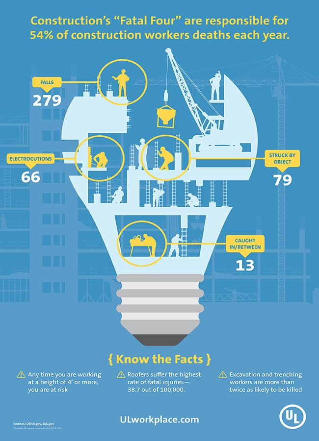http://tcsafetysupply.com/blog/wp-content/uploads/Construction-Industry-Infographic-Poster-small1.jpg