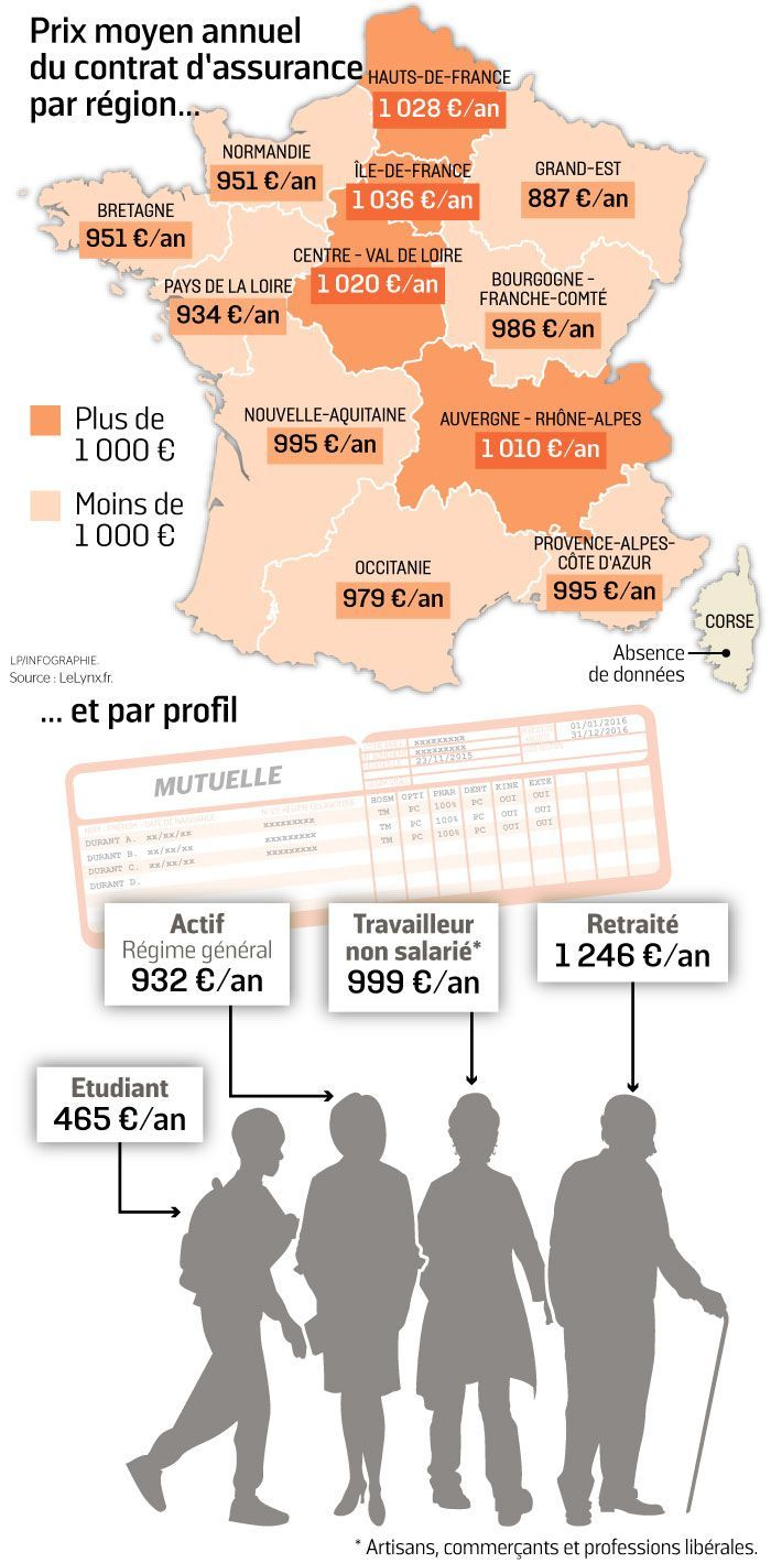 Coste seguro salud Francia