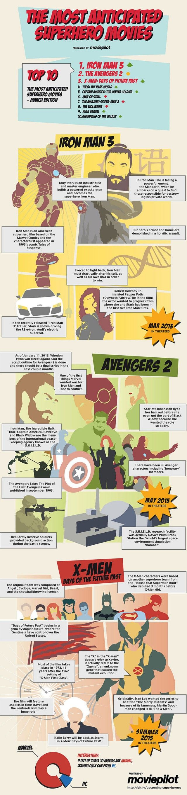 The Most-Anticipated Superhero Movies [Infographic]