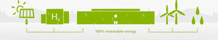 Apple's pledge to become 100% powered by renewable energy #Sustainability . Their goal is to have every Apple building powered entirely with energy from renewable sources, solar, wind, hydro and geothermal. That's what I call an Eco pledge.