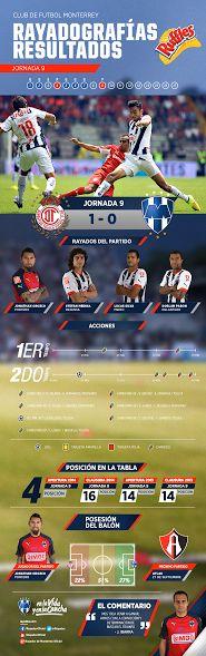 La #Rayadografía post partido del Club de Futbol Monterrey vs. Deportivo Toluca Futbol Club es presentada por Ruffles MX.