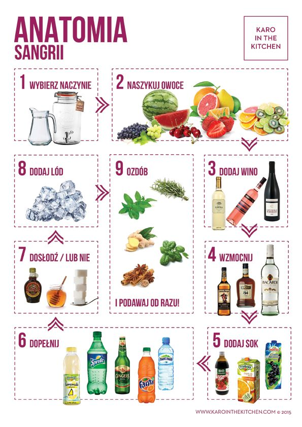Sangria- napój alkoholowy przygotowywany na winie, z dodatkiem rumu, infuzowany świeżymi owocami. Jak komponować sangrię? Które wino wybrać? Jak naszykować owoce? Jak podawać sangrię? Infografika- jak zrobić dobrą sangrię.