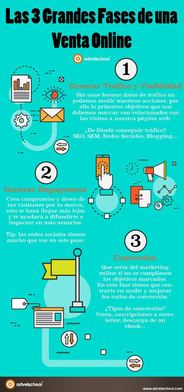3 grandes fases de una Venta Online #infografia #infographic #ecommerce