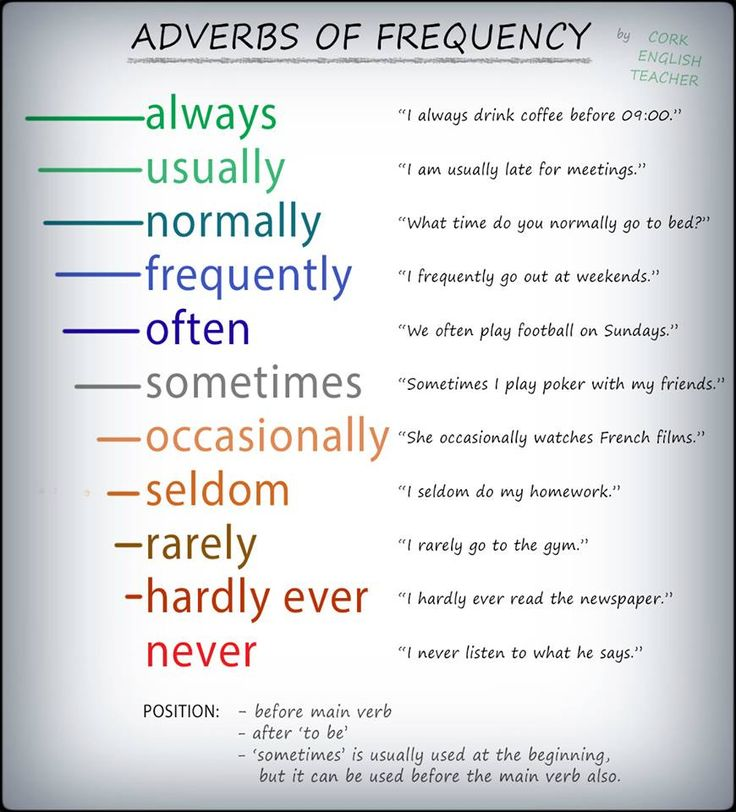 Adverbs of frequency - English grammar
