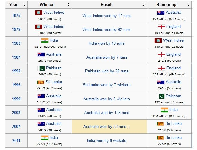 cricket t20 world cup list