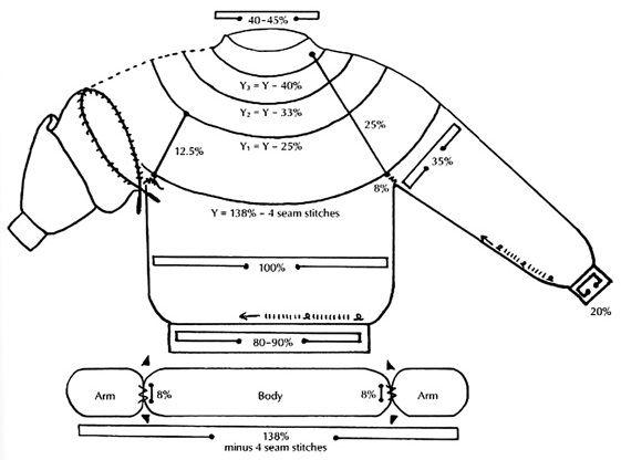 Мобильный LiveInternet Как вязать лопапейсу ( Lopapeysa ) ☆ большая подборка с основами и образцами | MerlettKA - © MerlettKA® ™ |