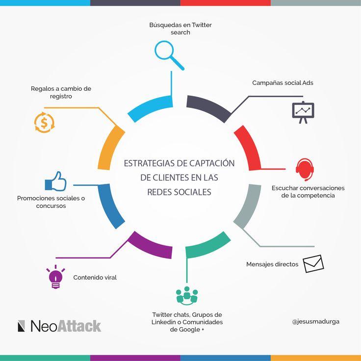 Infografía de estrategias de captación de clientes en las redes sociales