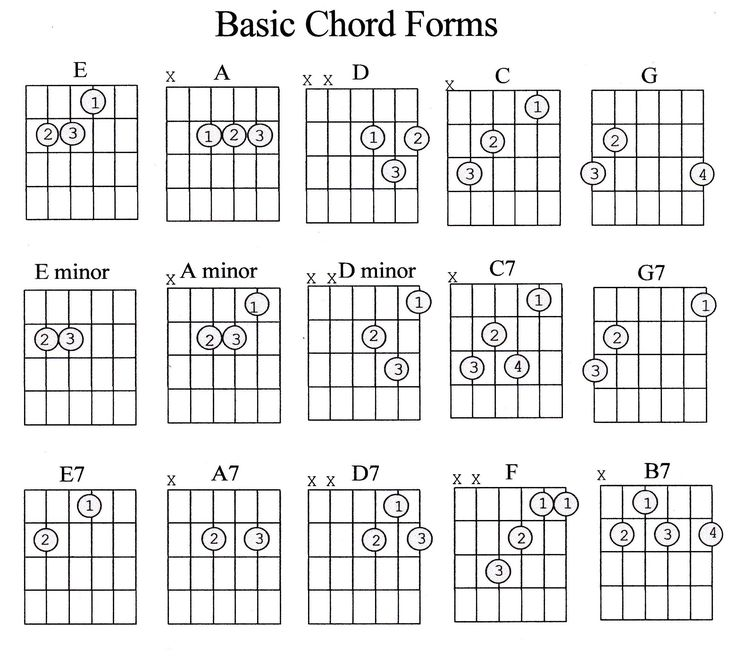 These Guitar Chords Guide Sheets Will Surely Help You Who Are Still In The Beginning Step Of Learning How To Play