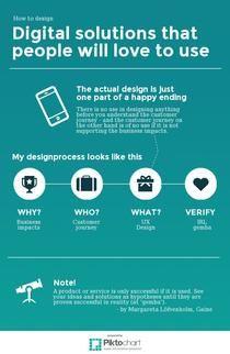 My UX design process | Piktochart Infographic Editor