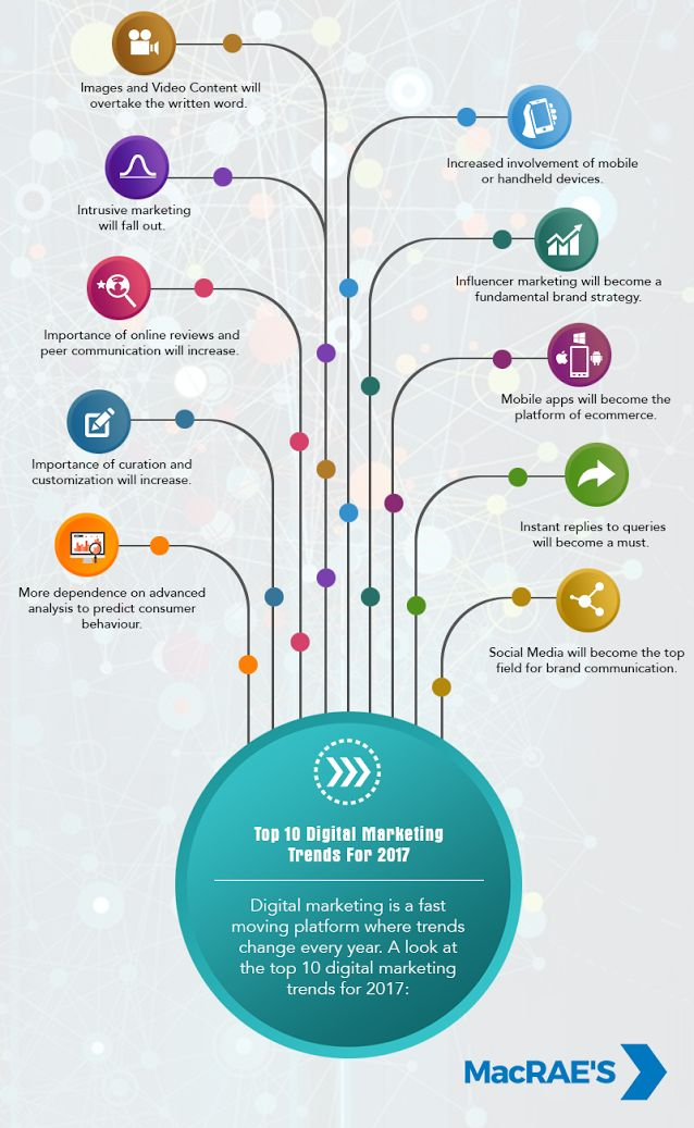 #DigitalMarketing is a fast moving platform where trends change every year. A look at the top 10 #DigitalMarketingTrends for 2017.