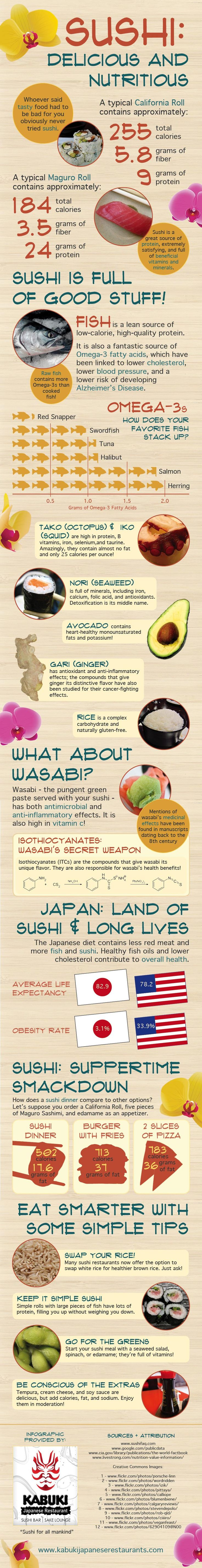 Sushi-Infographic I love sushi and this graphic explains why we should eat more sushi.