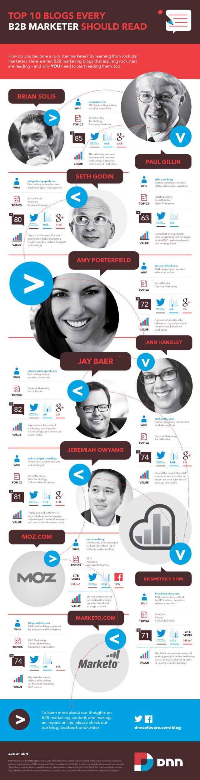 Top 10 blogs every B2B Marketer should read #infografia #infographic #socialmedia