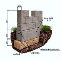 Мелкозаглубленный ленточный фундамент для дома своими руками - ДомЭконом