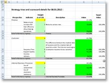 Example of balanced scorecard in excel lugares para for Operational scorecard template
