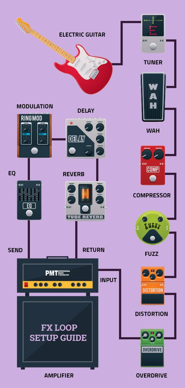 Guitar Fx Loop Diagram Guitar Shop Guitar Effects Music Shop