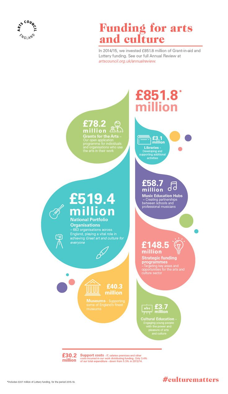 ArtsCouncil_Infographic_1-Funding.jpg (960×1657)