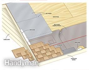 How To Roof A House The Family Handyman A House And Cutaway