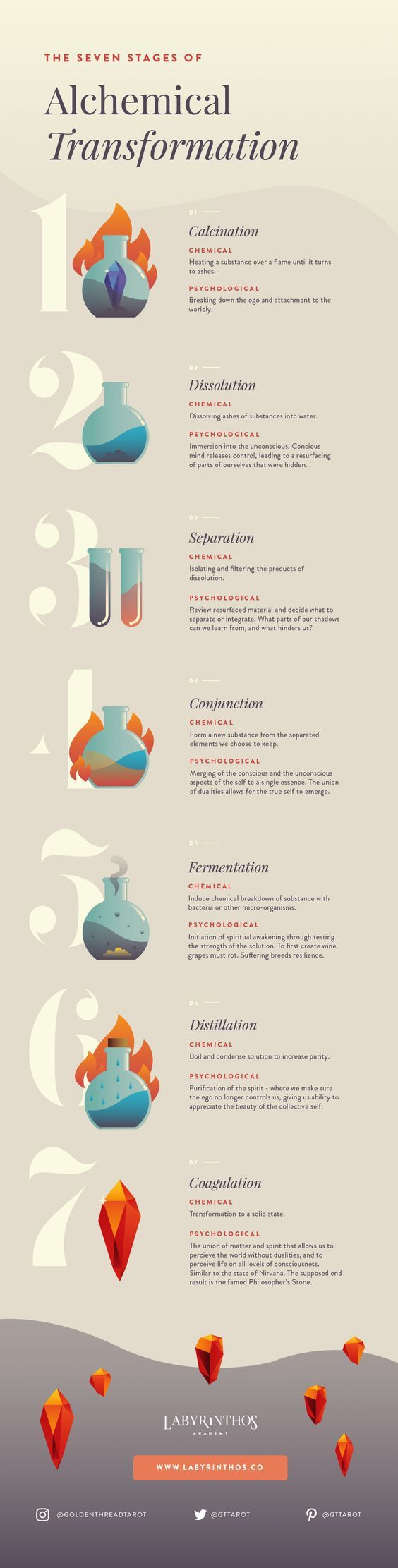 The Seven Stages of Alchemical Transformation - Alchemy Infographic, Spiritual Lesson, Spiritual Infographic, Occult Infographic, Witchcraft Infographic