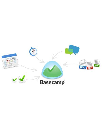 Managing Basecamp Projects