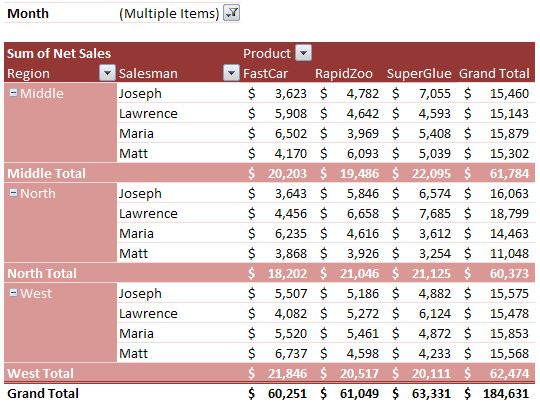 Example Pivot Report - A very detailed Pivot Table with sub-totals and totals