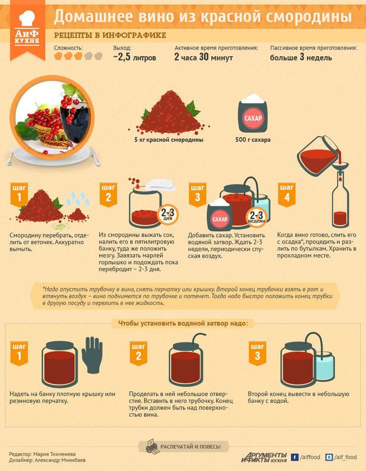 инфографика рецепты - Поиск в Google
