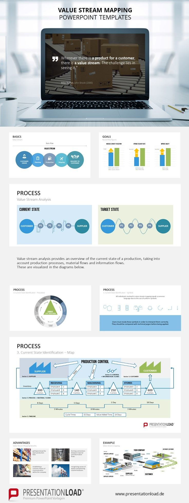 Illustrate The Current State Of Your Value Stream And Present New Ideas On Your Company S Value Stream And Value Stream Mapping Powerpoint Templates Templates Value stream mapping template powerpoint