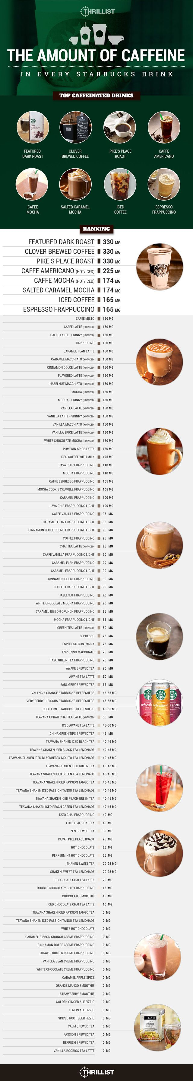 The amount of #caffeine in every Grande sized #Starbucks drink. I've been a lightweight thus far - need to go for that dark roast next time!!