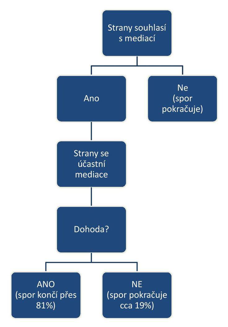 Mediace graf-page-001
