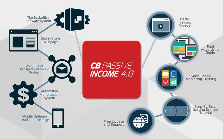 CB Passive Income 4.0 Review with $60,000 Bonus - Should I Get It?