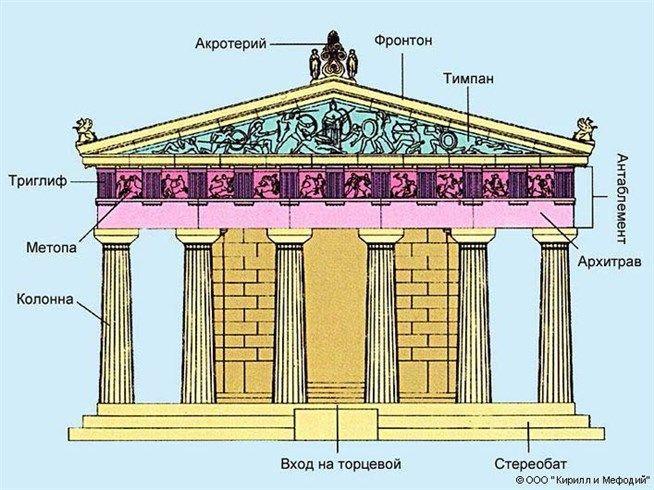 Дорический храм (фасад) — Мегаэнциклопедия Кирилла и Мефодия — медиаобъект