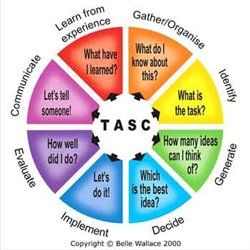 Tasc Wheel: gifted and talented children. Provide structure to open tasks and develop higher order thinking skills.