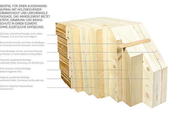 Massivholz Wandaufbau von NUR-HOLZ mit integrierter Holzweichfaser und einem U-Wert von 0,21.