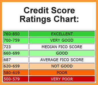 Credit Score Chart Https Cstu Io 0aae63 Repair Services