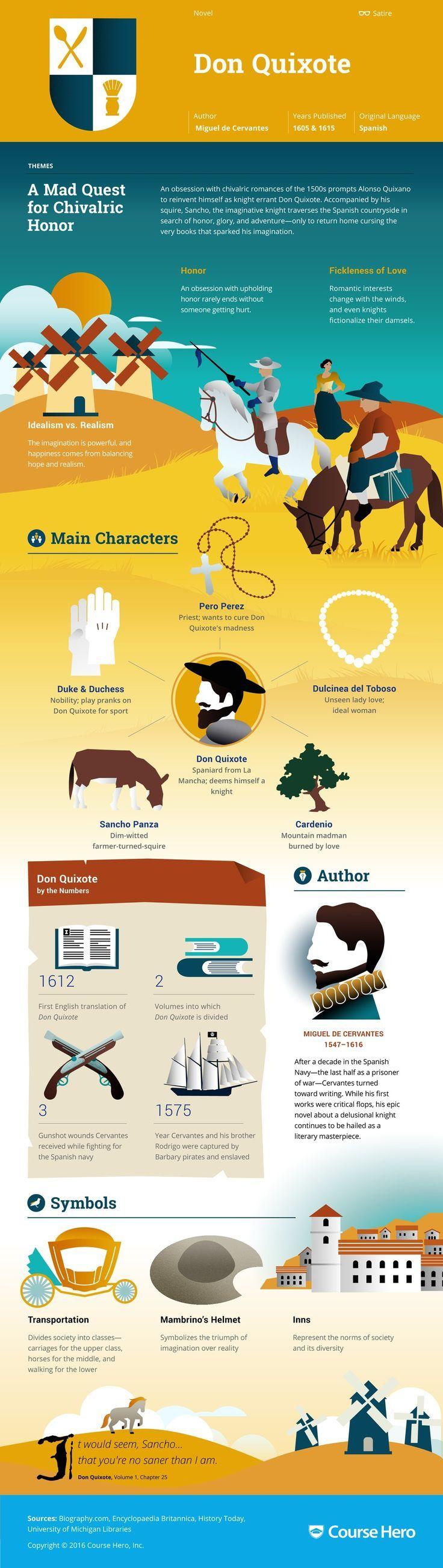 Don Quixote Infographic | Course Hero