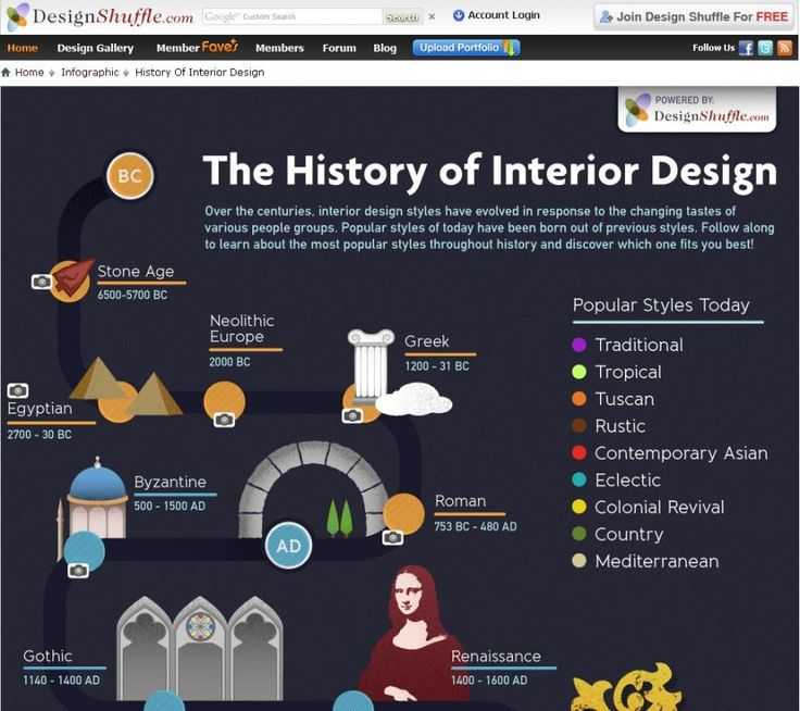 Best 25 history of interior design ideas on pinterest for History of exterior design