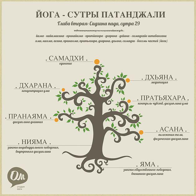 Йога Волгоград - студия йоги Ом | Что такое йога?