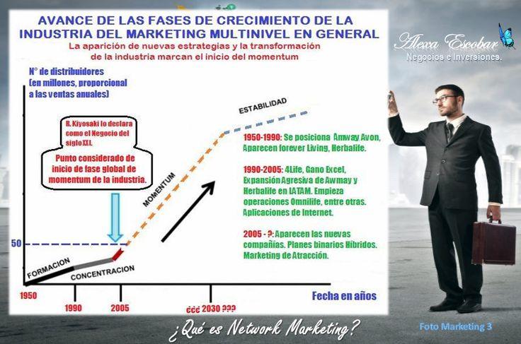 Foto #Marketing Tres... ¡Avance del Network Marketing, su transformación y el momentum!   ¿Tienes dudas? EducaciónFinanciera un paso firme hacia la LibertadFinanciera con Inteligencia Financiera. http://www.youtube.com/watch?v=as2-hj0JRN0&feature=c4-overview&list=UUY2dCrQZ4MB03rMyFCjZEfA