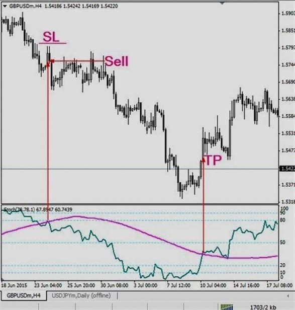 Learn To Trade Forex Trading Charts Forex Trading Trend Trading