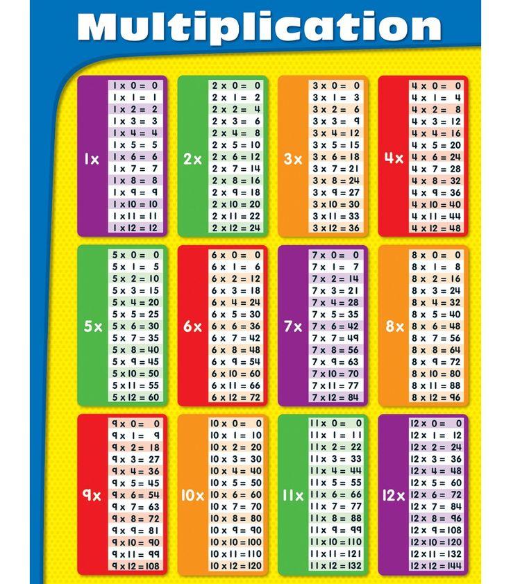 Multiplication Resource Book Multiplication Problems Test