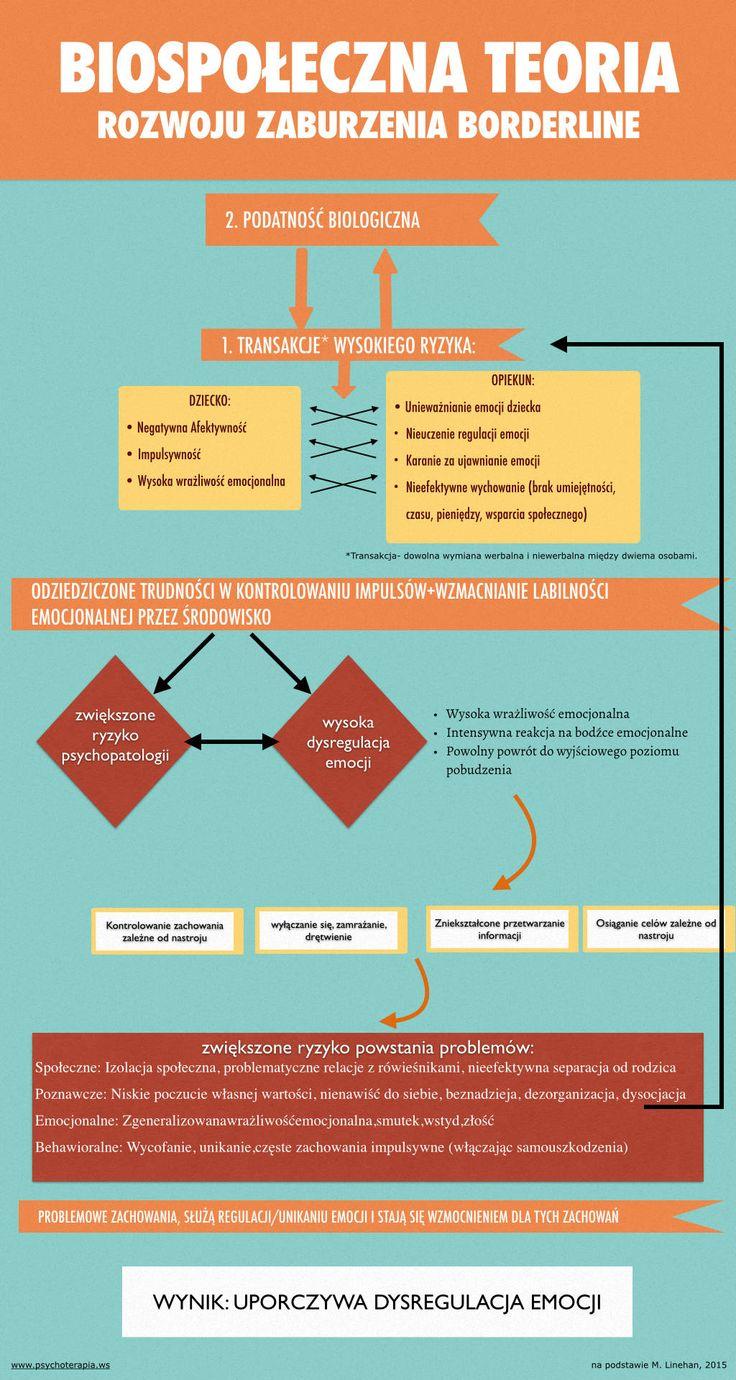 Jak powstaje BPD-teoria biospołeczna powstawania zaburzenia osobowości z pogranicza